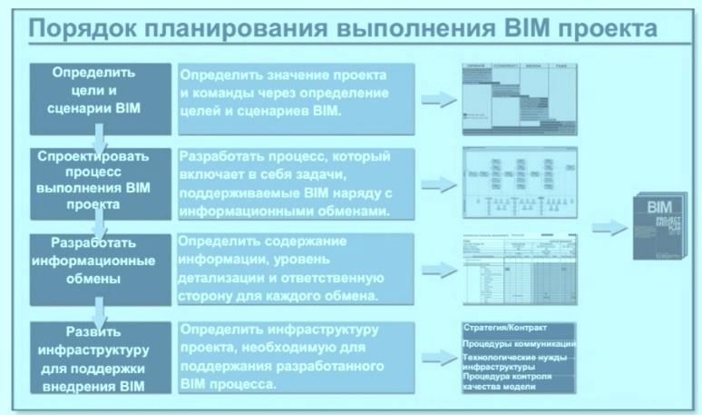От 5 до 6 миллионов необходимо каждой СРО для внедрения BIM – технологии.